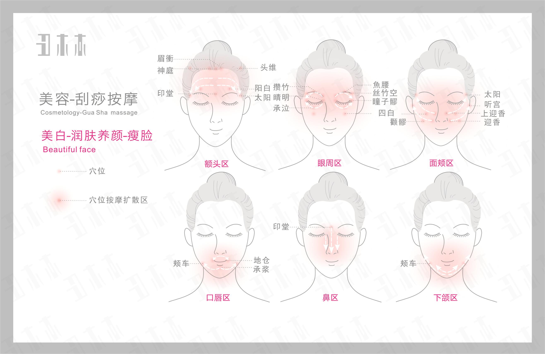 美白,养肤润颜,瘦脸,刮痧按摩部位示意图解及方法