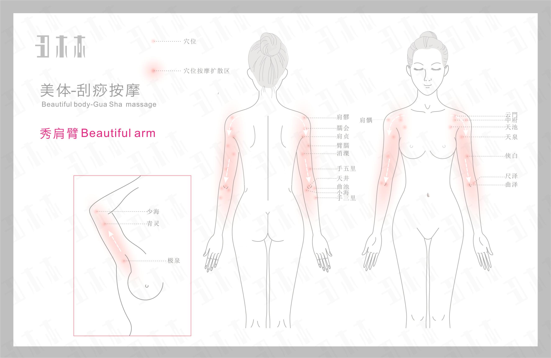秀肩臂,刮痧按摩部位示意图解及方法