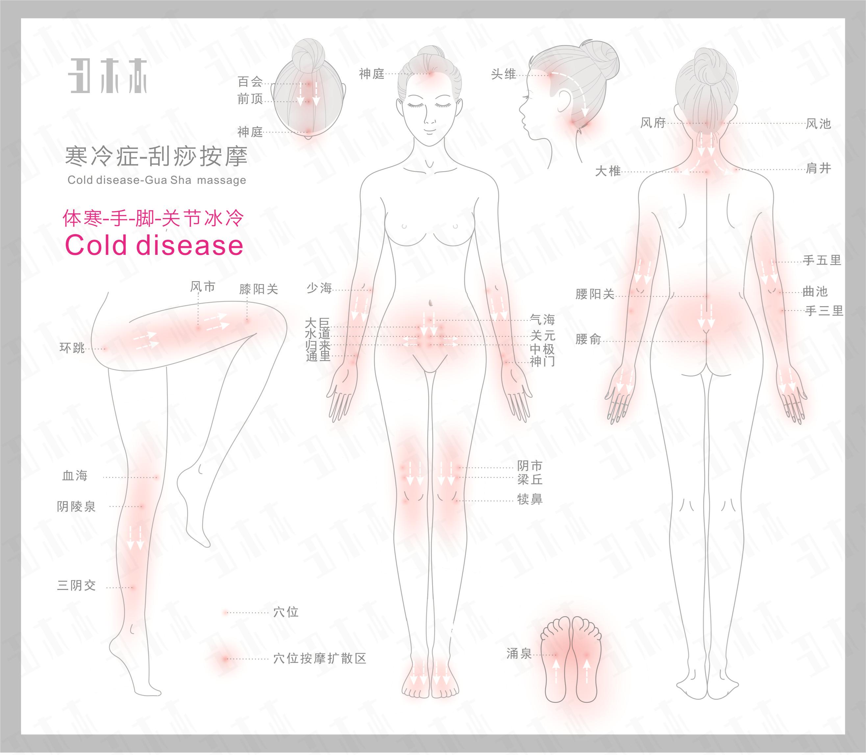 寒冷症,刮痧按摩部位示意图解及方法