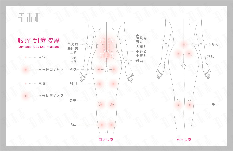 腰疼,丑木木刮痧按摩部位示意图解及方法